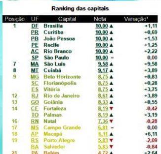 escala_brasil