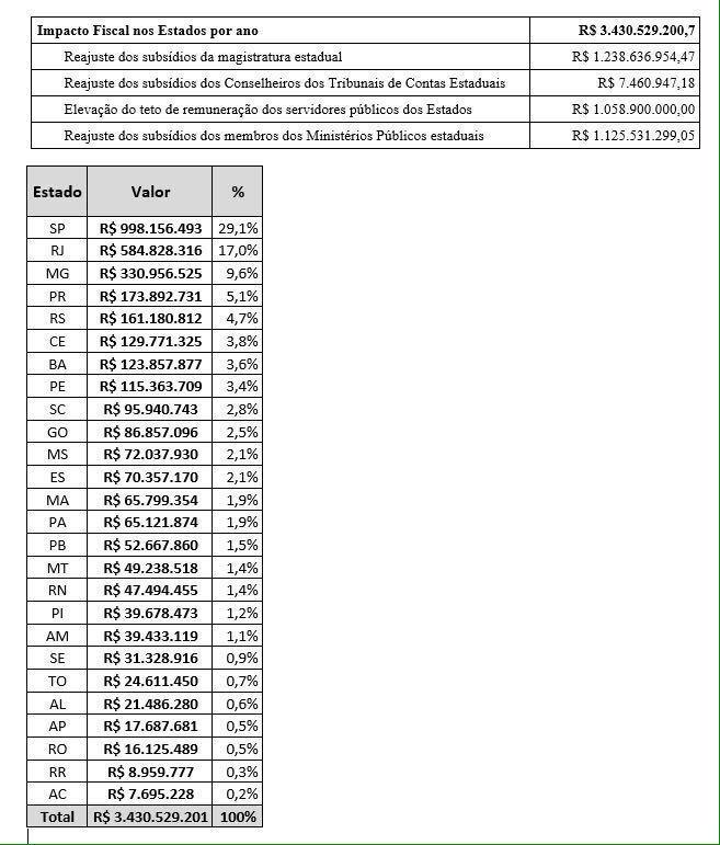 Impacto fiscal nos estados