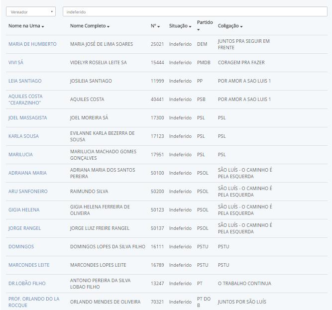 Lista parcial de candidatos a vereador indeferidos en São Luís