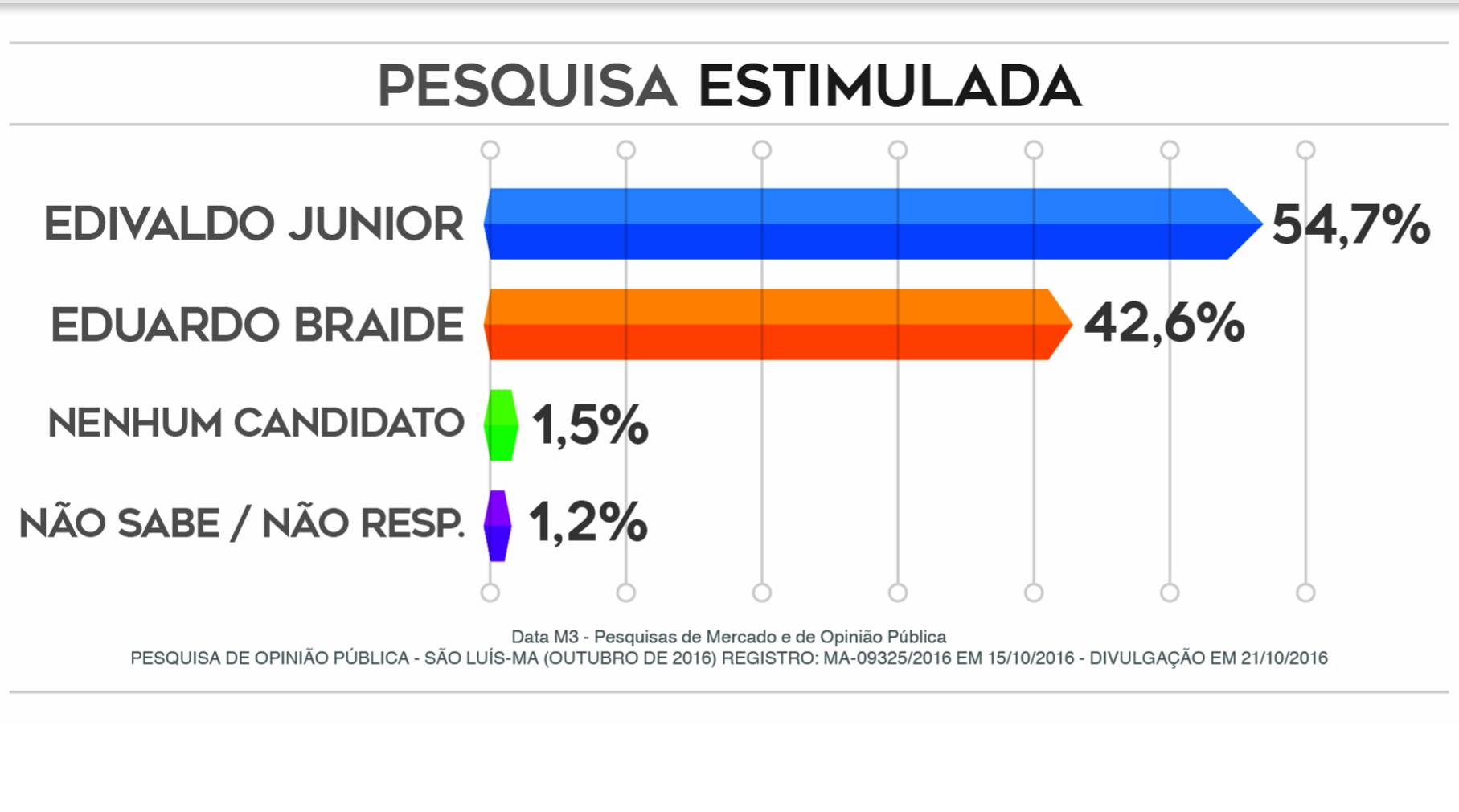 DataM: Edivaldo Jr. 12 pontos à frente de Eduardo Braide